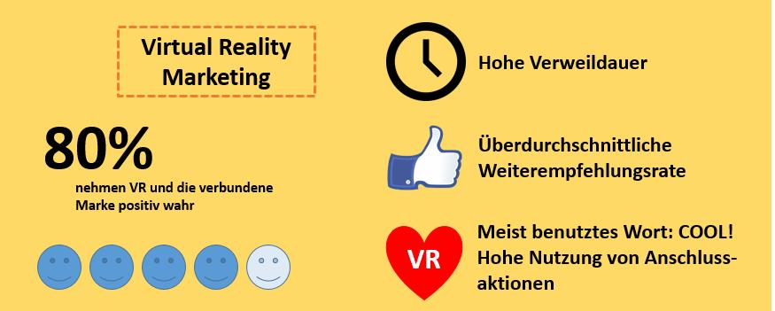Erste Erfahrungswerte im VR Marketing